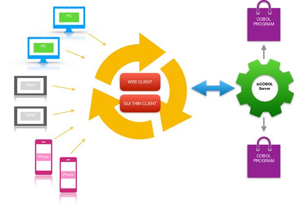 Web Enable and Modernize COBOL Applications